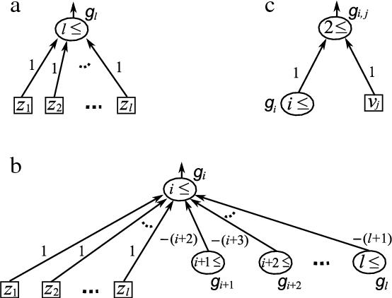 Symmetric Boolean Function