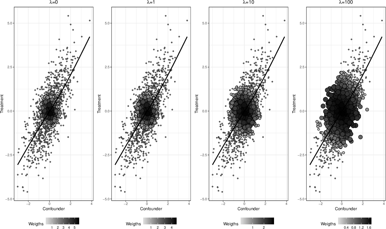 Figure 3 for Kernel Optimal Orthogonality Weighting: A Balancing Approach to Estimating Effects of Continuous Treatments