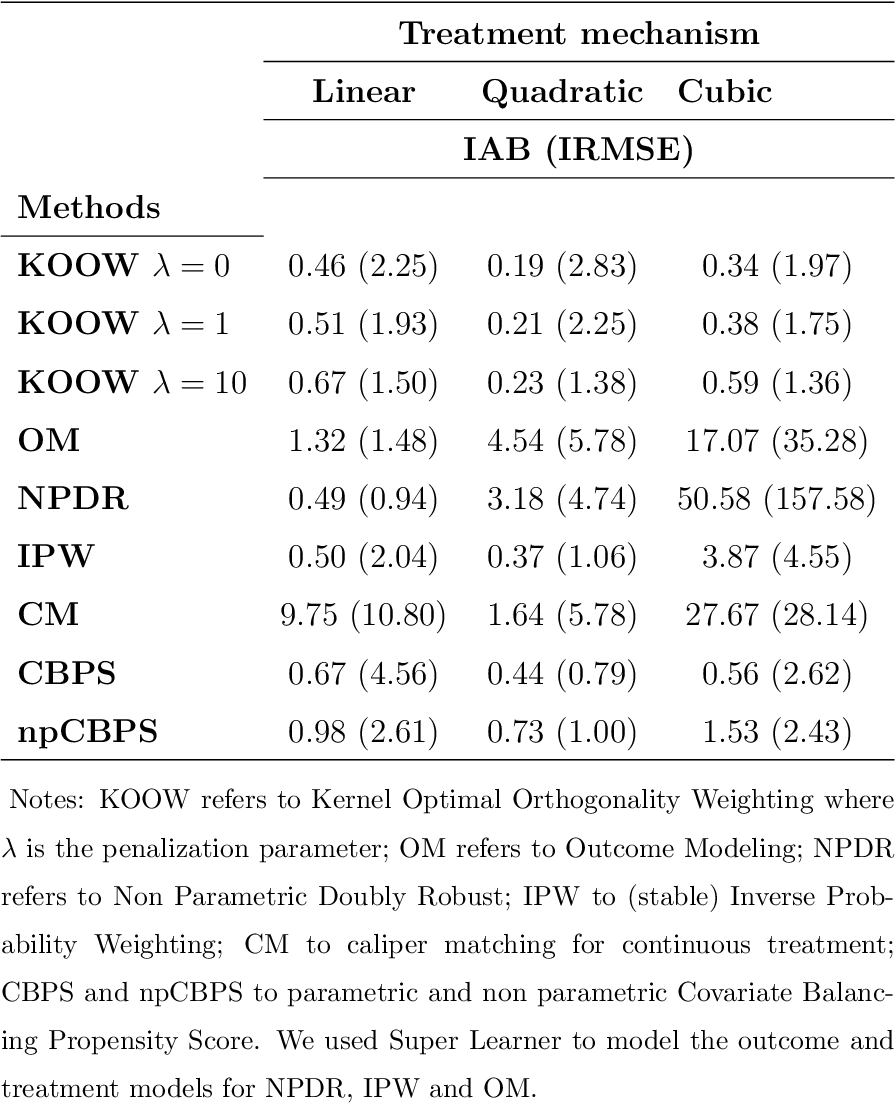 Figure 2 for Kernel Optimal Orthogonality Weighting: A Balancing Approach to Estimating Effects of Continuous Treatments