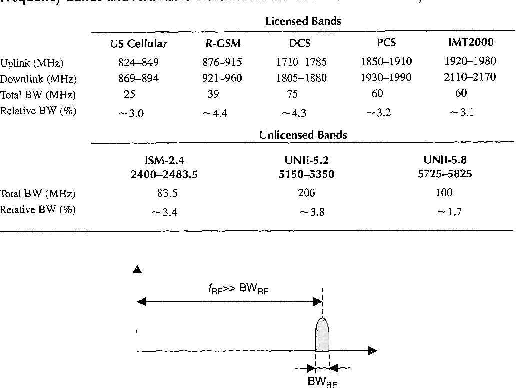 Power Amplifier Principles And Modern Design Techniques Semantic Class A Amplifiers Table 131