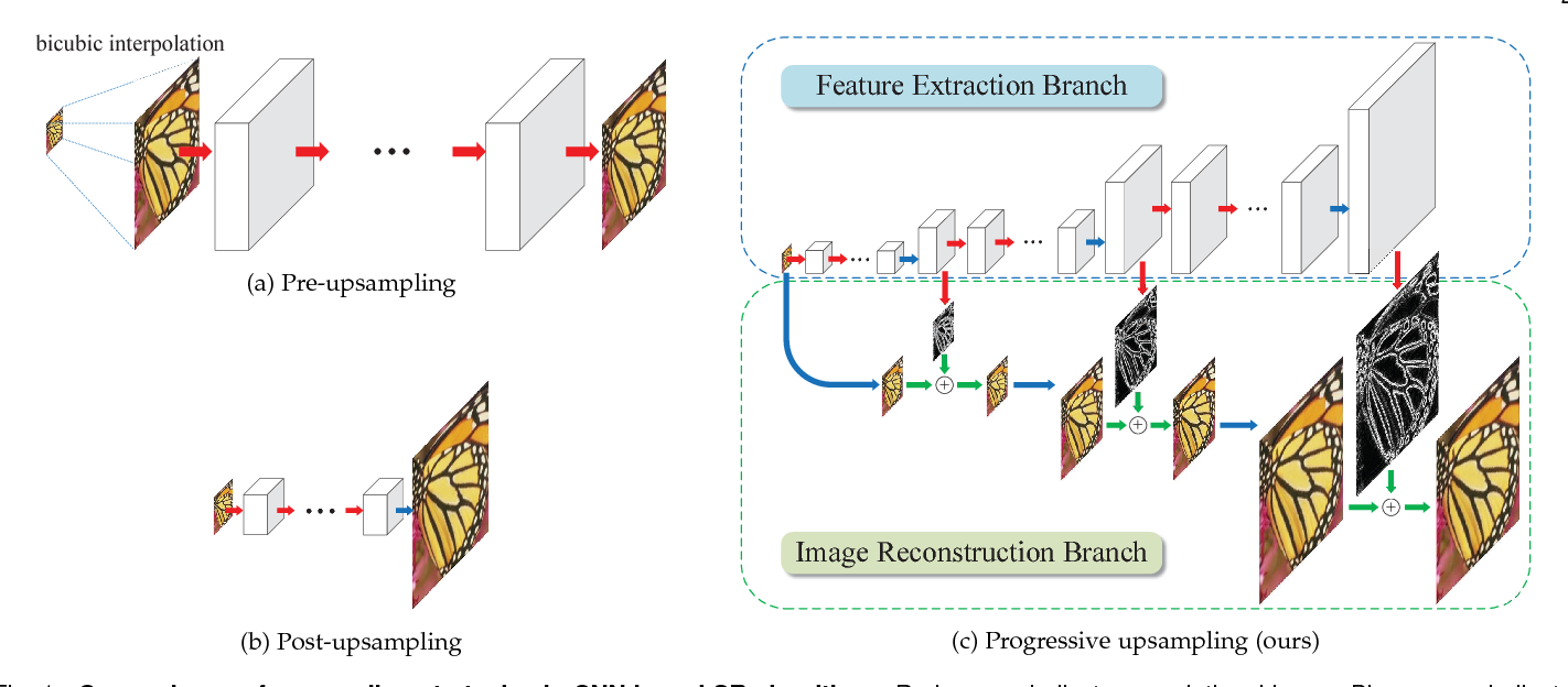 Figure 1 for Fast and Accurate Image Super-Resolution with Deep Laplacian Pyramid Networks