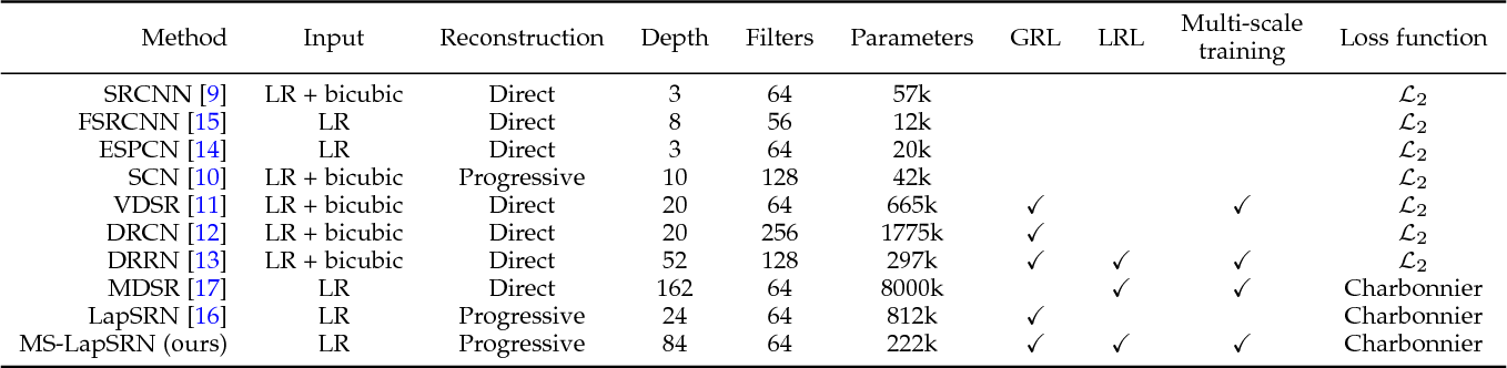 Figure 2 for Fast and Accurate Image Super-Resolution with Deep Laplacian Pyramid Networks