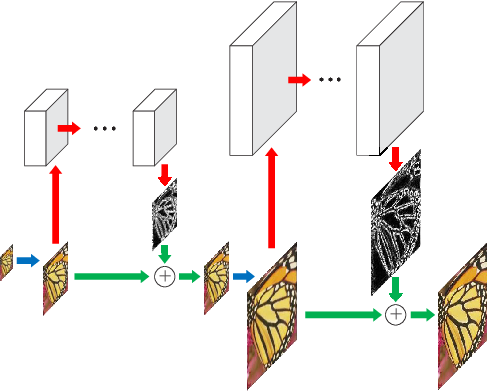 Figure 3 for Fast and Accurate Image Super-Resolution with Deep Laplacian Pyramid Networks