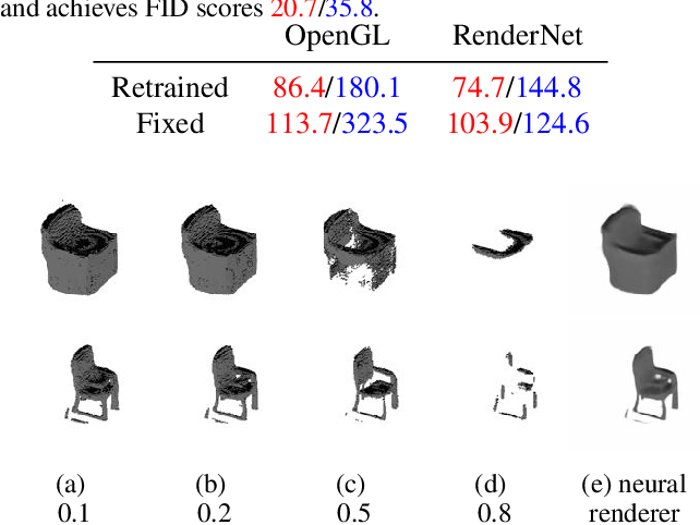 Figure 4 for Inverse Graphics GAN: Learning to Generate 3D Shapes from Unstructured 2D Data