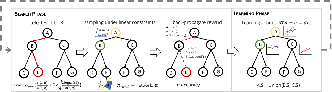 Figure 4 for Sample-Efficient Neural Architecture Search by Learning Action Space