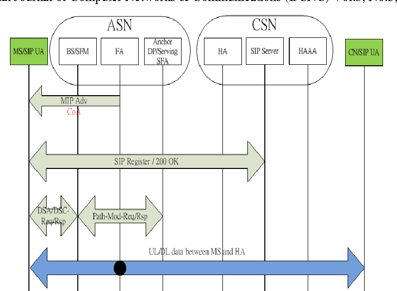 Applying Sip B2bua For Mobile Wimax Network Architecture Semantic