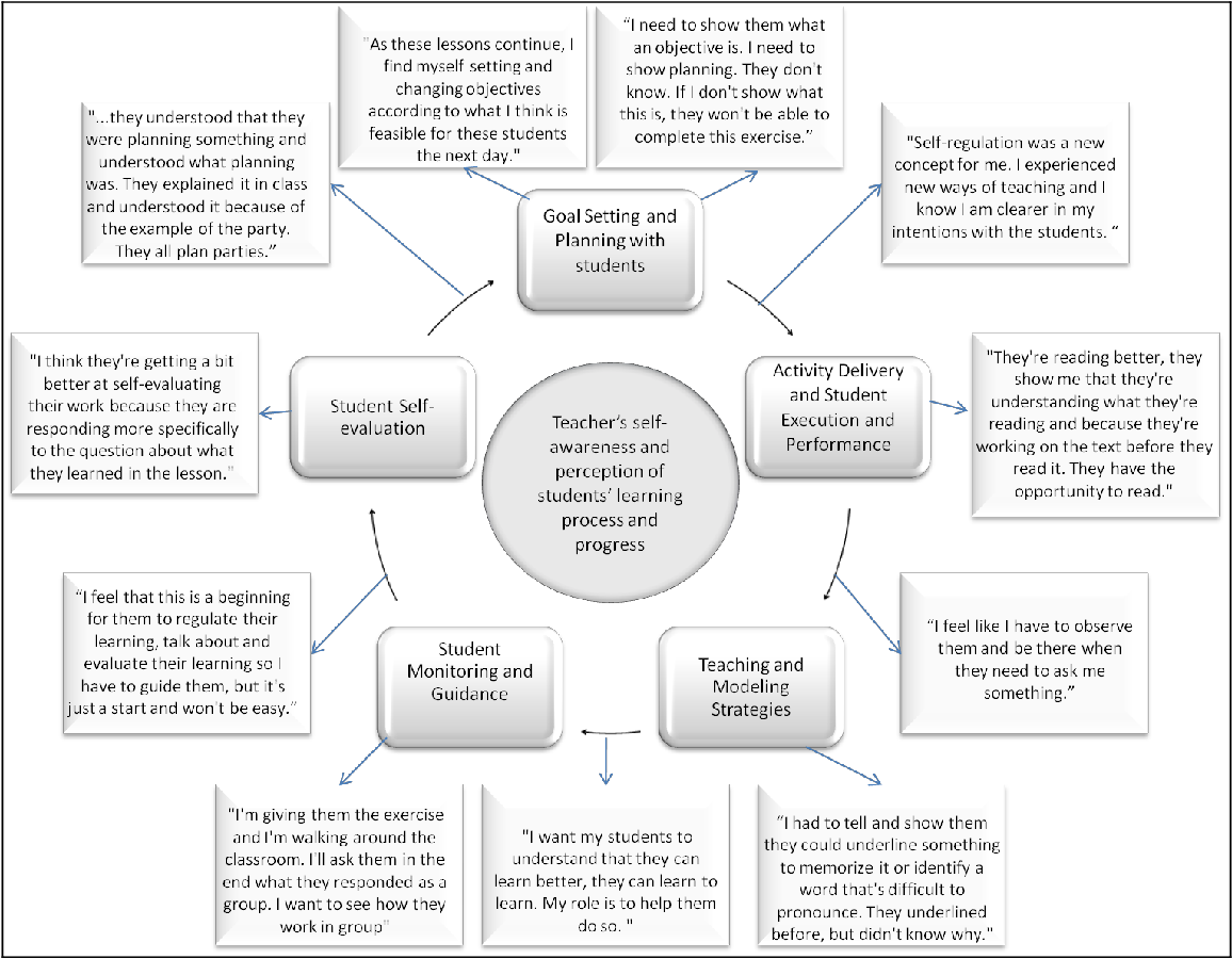 Figure 2 from Teaching Practices that Foster Self-regulated
