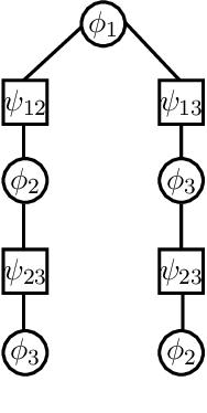 Figure 2 for Message-Passing Algorithms: Reparameterizations and Splittings