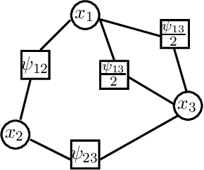 Figure 3 for Message-Passing Algorithms: Reparameterizations and Splittings