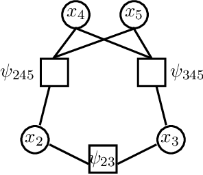 Figure 4 for Message-Passing Algorithms: Reparameterizations and Splittings