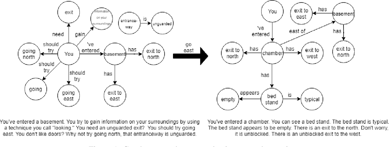 Figure 1 for Playing Text-Adventure Games with Graph-Based Deep Reinforcement Learning