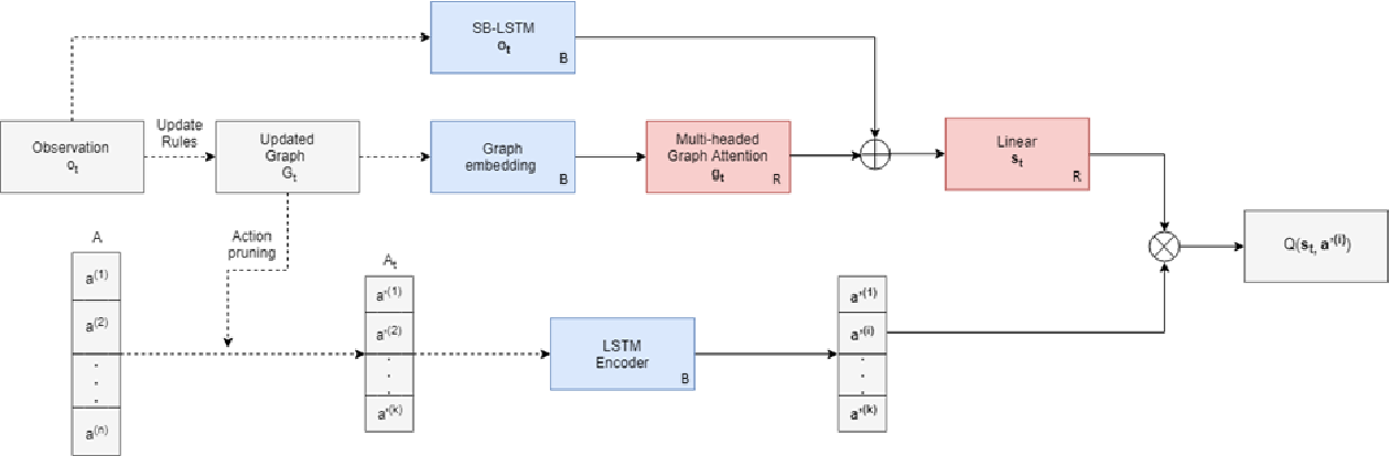 Figure 3 for Playing Text-Adventure Games with Graph-Based Deep Reinforcement Learning