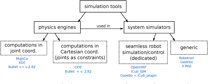 Tools for simulating humanoid robot dynamics: A survey based