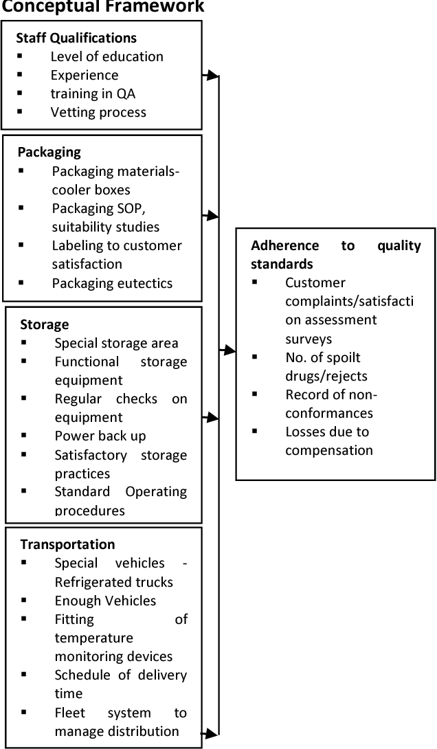 DETERMINANTS OF QUALITY STANDARDS ADHERENCE IN DISTRIBUTION
