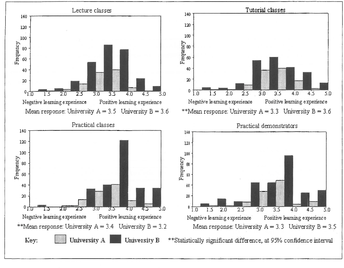 Figure 2 from Developing A Survey Instrulnent To Evaluate Tertiary
