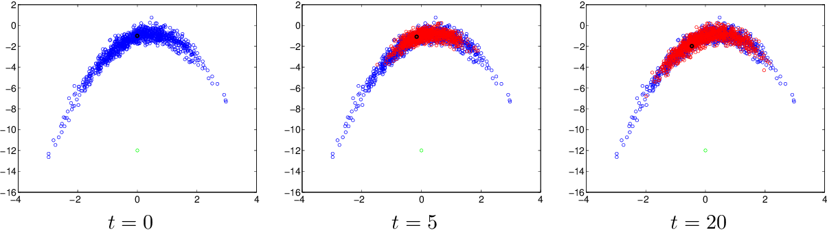 Figure 4 for Learning Model Reparametrizations: Implicit Variational Inference by Fitting MCMC distributions