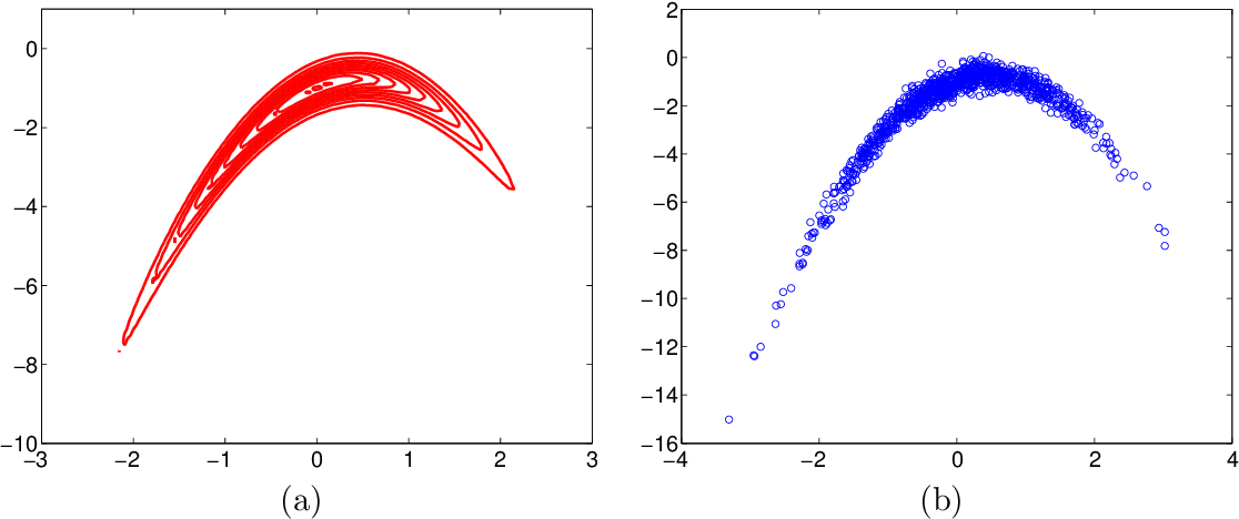 Figure 1 for Learning Model Reparametrizations: Implicit Variational Inference by Fitting MCMC distributions