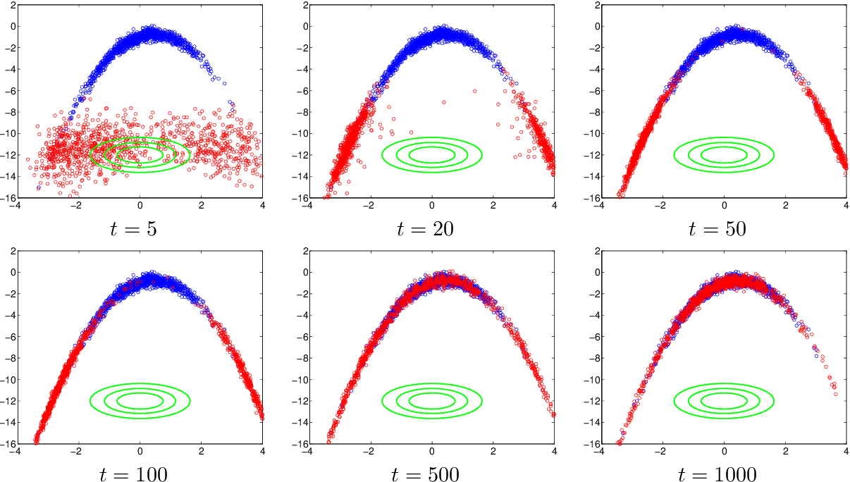 Figure 2 for Learning Model Reparametrizations: Implicit Variational Inference by Fitting MCMC distributions