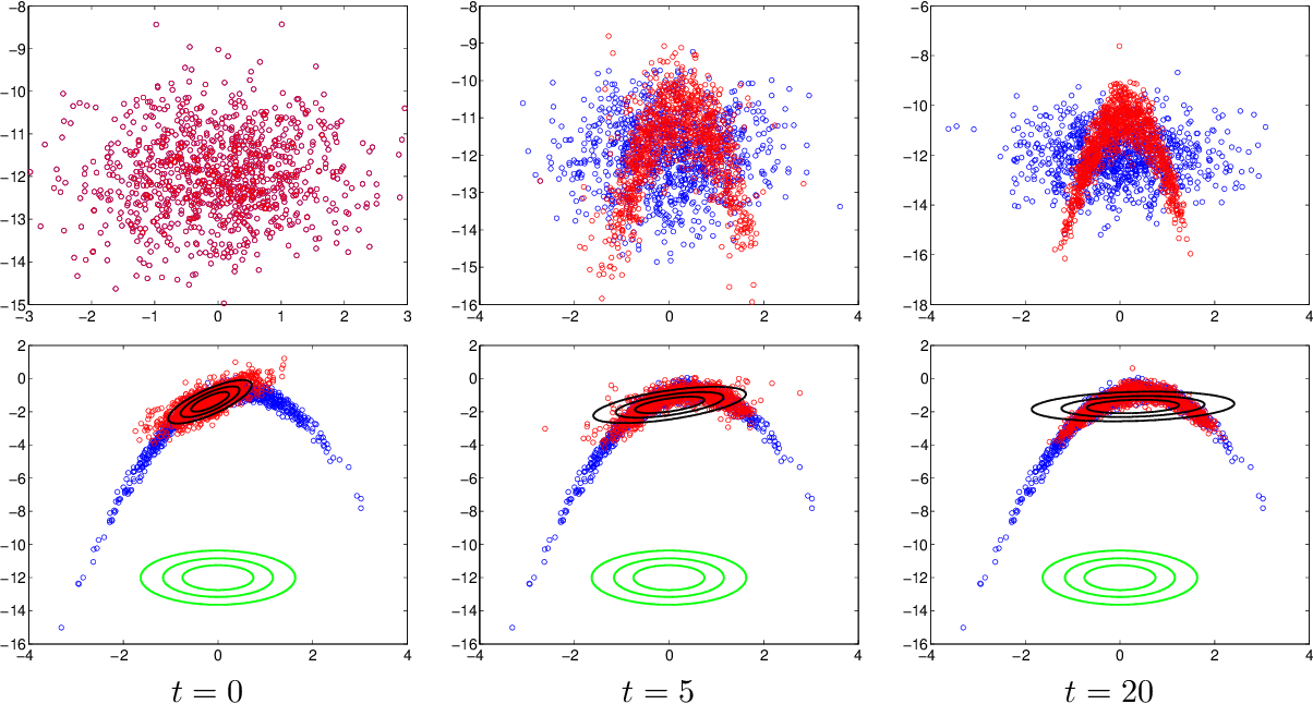 Figure 3 for Learning Model Reparametrizations: Implicit Variational Inference by Fitting MCMC distributions