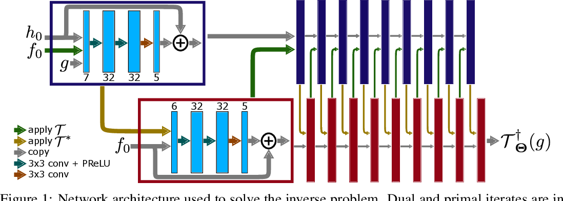 Figure 1 for Learning to solve inverse problems using Wasserstein loss