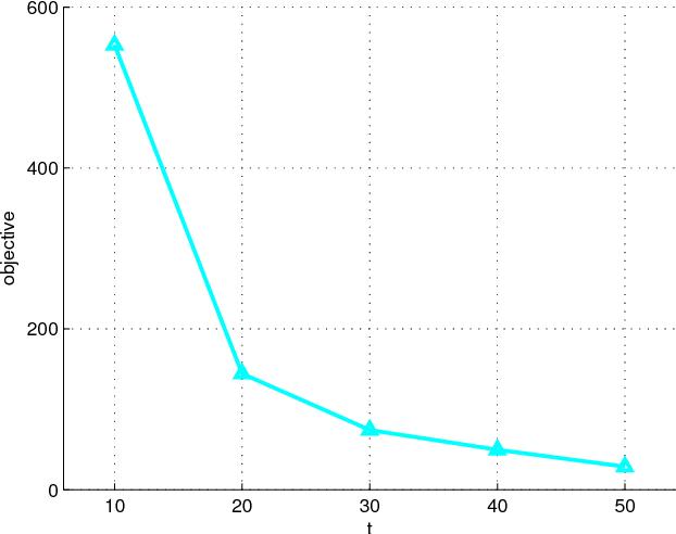 Figure 2 for Supervised cross-modal factor analysis for multiple modal data classification