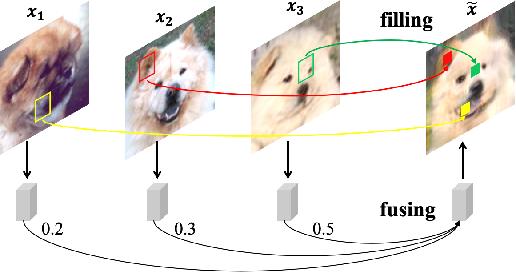 Figure 1 for F2GAN: Fusing-and-Filling GAN for Few-shot Image Generation