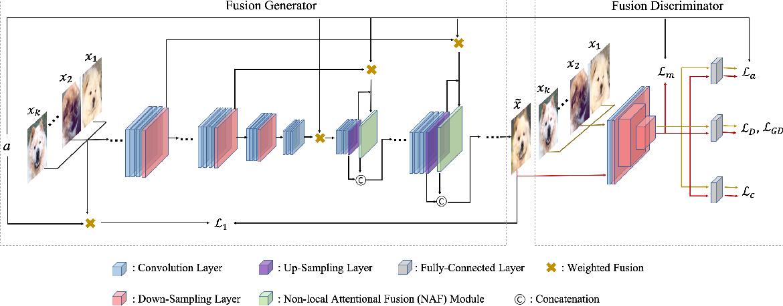 Figure 3 for F2GAN: Fusing-and-Filling GAN for Few-shot Image Generation