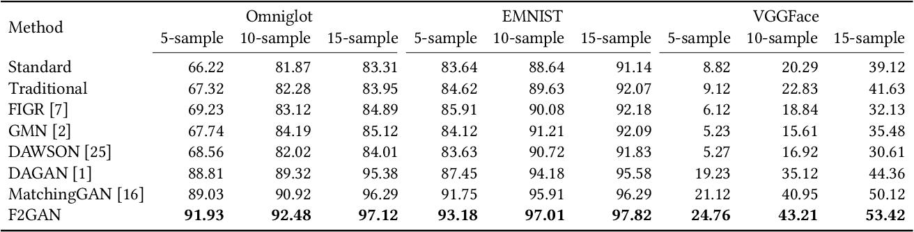 Figure 4 for F2GAN: Fusing-and-Filling GAN for Few-shot Image Generation