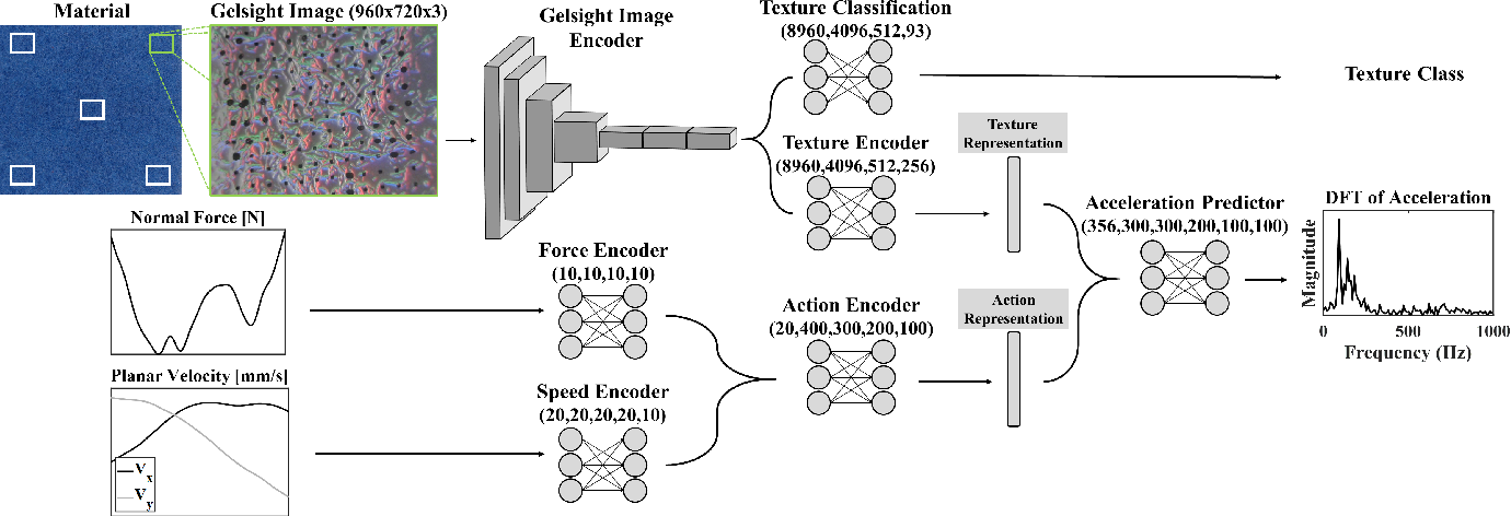 Figure 1 for Learning an Action-Conditional Model for Haptic Texture Generation