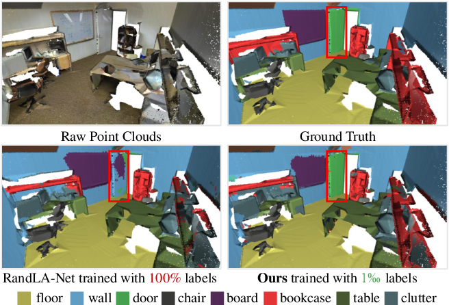 Figure 1 for SQN: Weakly-Supervised Semantic Segmentation of Large-Scale 3D Point Clouds with 1000x Fewer Labels
