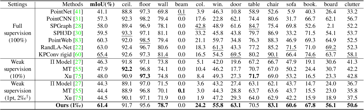 Figure 2 for SQN: Weakly-Supervised Semantic Segmentation of Large-Scale 3D Point Clouds with 1000x Fewer Labels