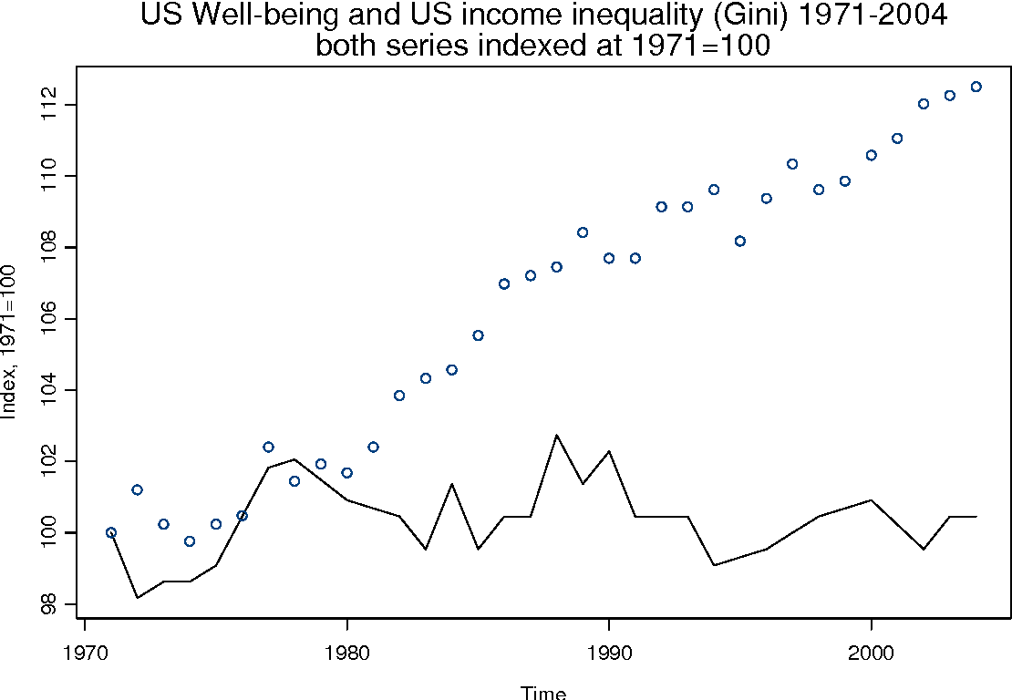 Figure 1: US well-being and Gini coefficient 1971-2004, both indexed at 1971=100. Solid line is well-being, dotted line is the Gini coefficient