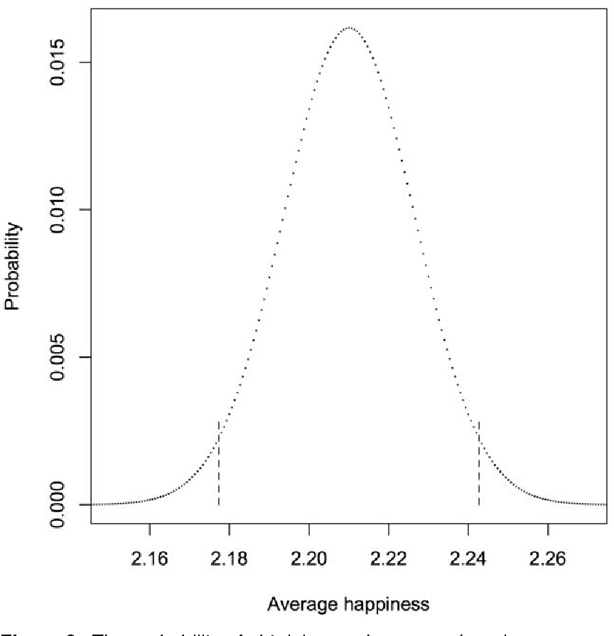 Figure 2: The probability of obtaining each average happiness value given a sample of 1500 respondents and a probability of being in category 1 of 0.12, in category 2 of 0.55, and category 3 of 0.33. The dashed lines show the 95% confidence limits.