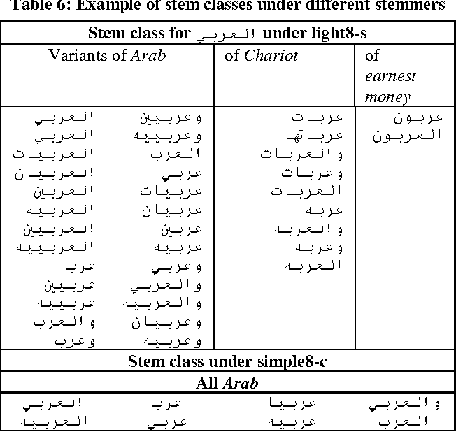 Table 5 from Improving stemming for Arabic information