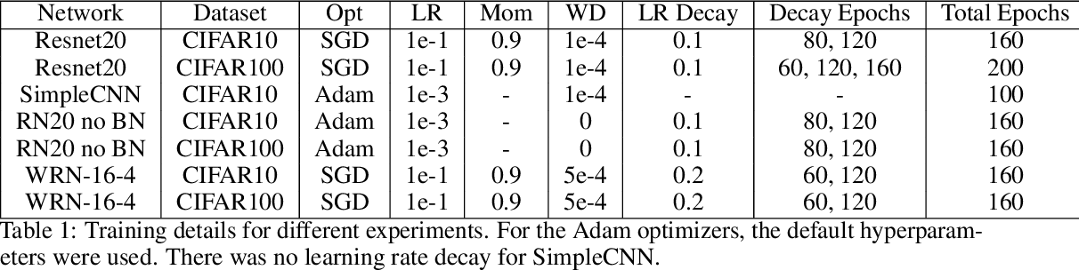 Figure 2 for Deep learning versus kernel learning: an empirical study of loss landscape geometry and the time evolution of the Neural Tangent Kernel