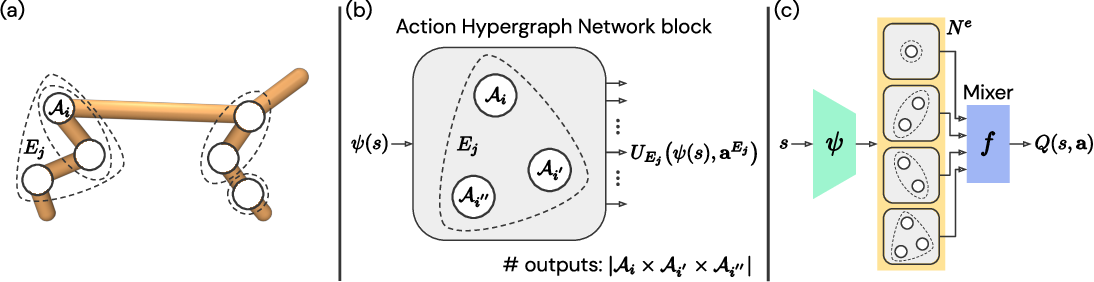 Figure 1 for Learning to Represent Action Values as a Hypergraph on the Action Vertices