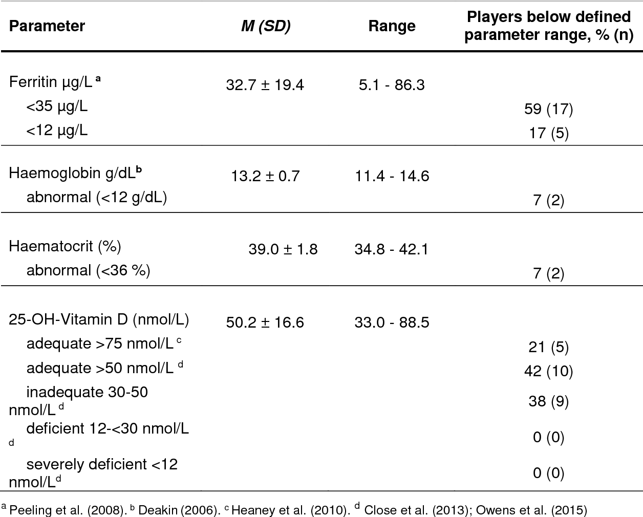 Table 5 from Nutrition Status of Young Elite Female German Football