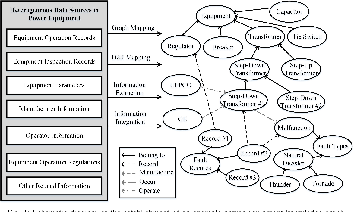 Figure 1 for Enhancement of Power Equipment Management Using Knowledge Graph