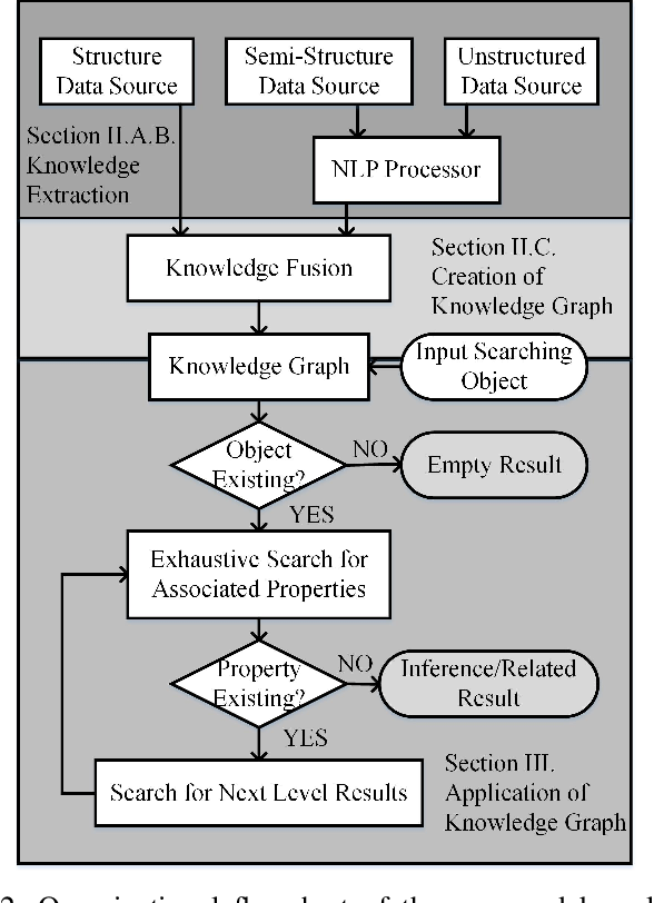 Figure 2 for Enhancement of Power Equipment Management Using Knowledge Graph
