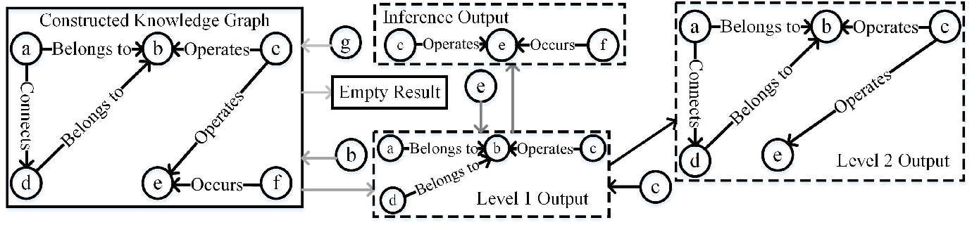 Figure 3 for Enhancement of Power Equipment Management Using Knowledge Graph