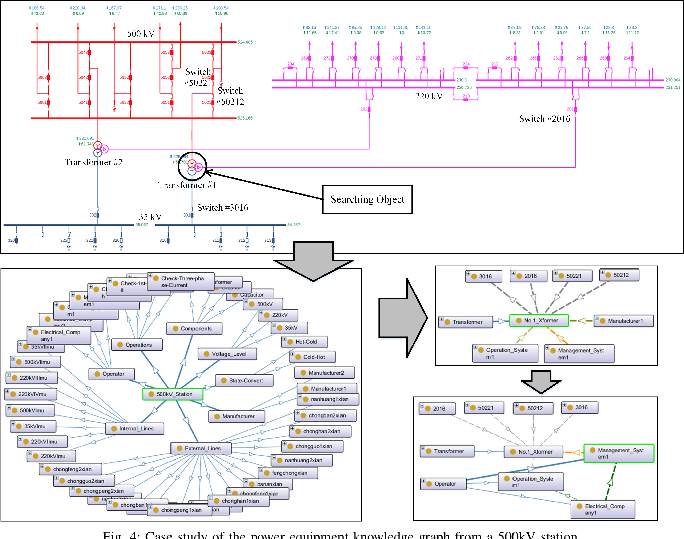 Figure 4 for Enhancement of Power Equipment Management Using Knowledge Graph