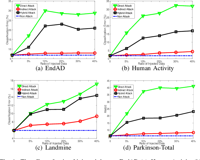 Figure 4 for Data Poisoning Attacks on Federated Machine Learning