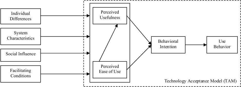 acceptance technology research figure agenda venkatesh interventions