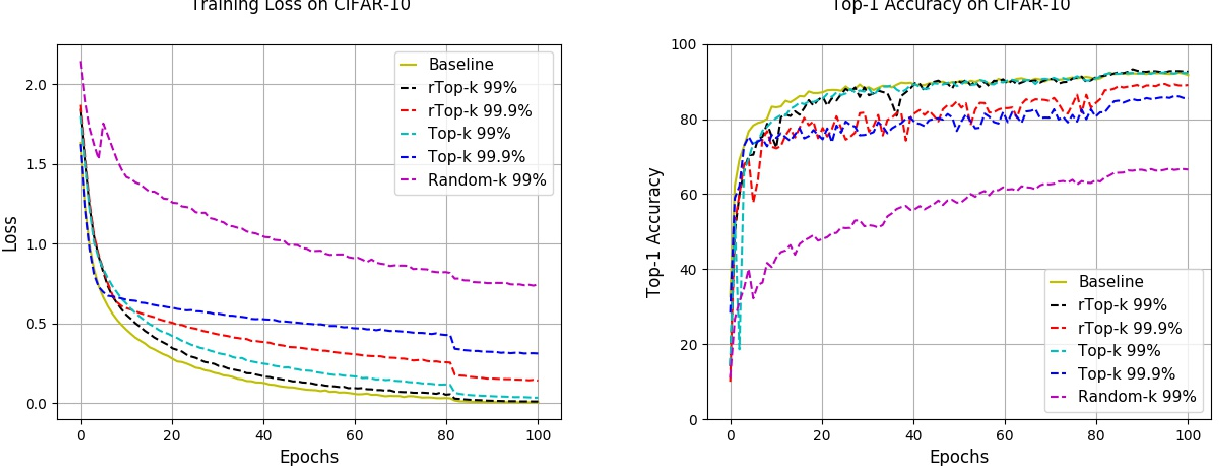 Figure 2 for rTop-k: A Statistical Estimation Approach to Distributed SGD