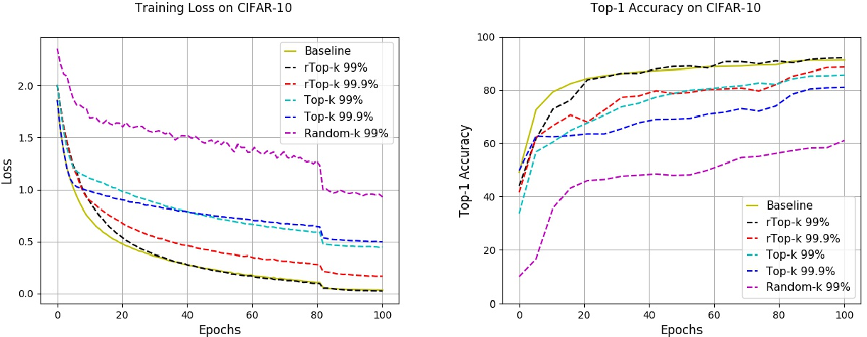 Figure 3 for rTop-k: A Statistical Estimation Approach to Distributed SGD