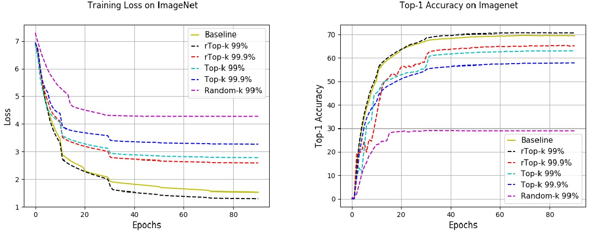 Figure 4 for rTop-k: A Statistical Estimation Approach to Distributed SGD