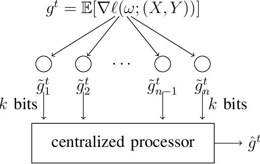 Figure 1 for rTop-k: A Statistical Estimation Approach to Distributed SGD
