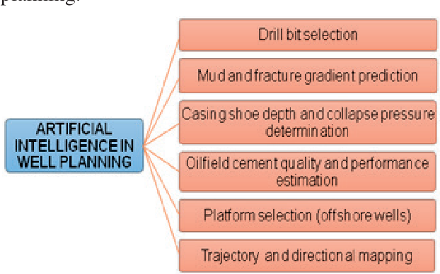 Figure 3 from Application Of Artificial Intelligence Methods