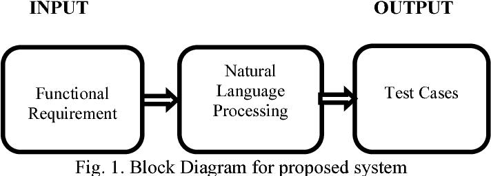 Constructing test cases using natural language processing semantic figure 1 ccuart Choice Image