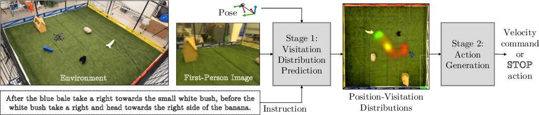Figure 1 for Learning to Map Natural Language Instructions to Physical Quadcopter Control using Simulated Flight